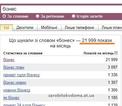 Скільки разів в інтернеті шукають бізнес українською мовою