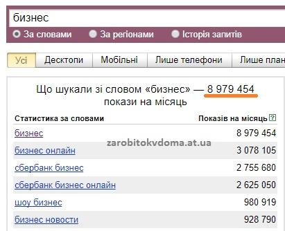 Скільки разів в інтернеті шукають бізнес російською мовою