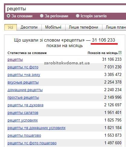 Скільки разів в інтернеті шукають рецепти російською мовою